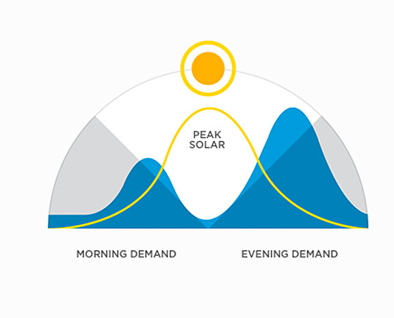 tesla-powerwall-demand-curve