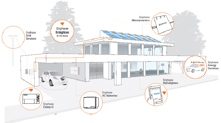 Keen-2b-green-enphase-home-energy-solution