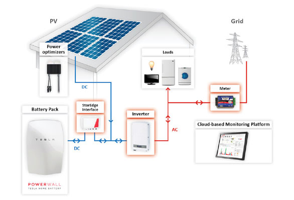 Home Energy Storage - How To Buy A Battery